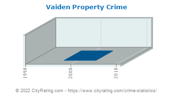 Vaiden Property Crime
