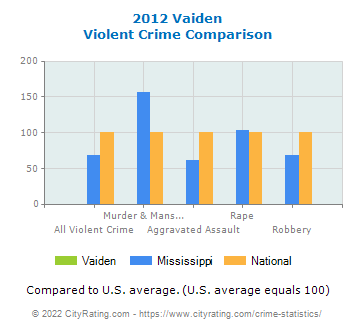 Vaiden Violent Crime vs. State and National Comparison