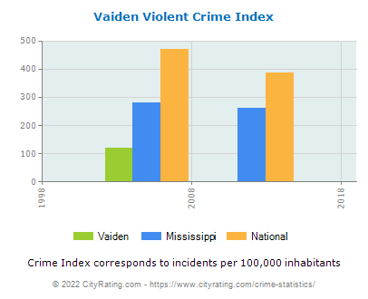 Vaiden Violent Crime vs. State and National Per Capita