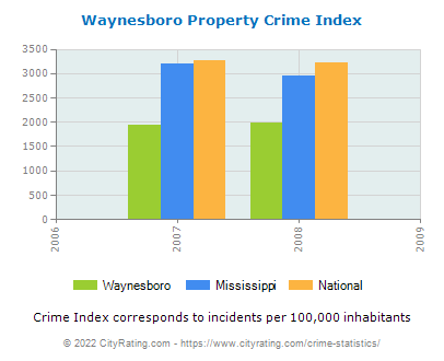 Waynesboro Property Crime vs. State and National Per Capita