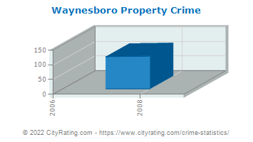 Waynesboro Property Crime
