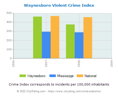 Waynesboro Violent Crime vs. State and National Per Capita