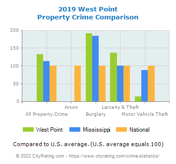West Point Property Crime vs. State and National Comparison