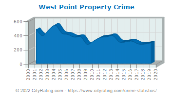 West Point Property Crime