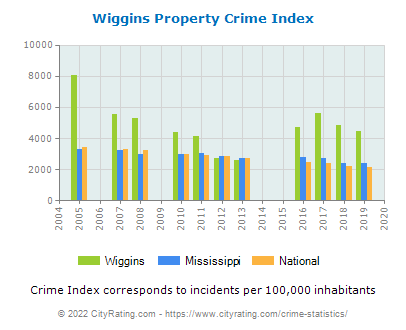 Wiggins Property Crime vs. State and National Per Capita
