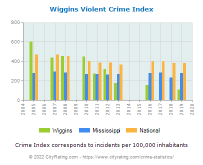Wiggins Violent Crime vs. State and National Per Capita