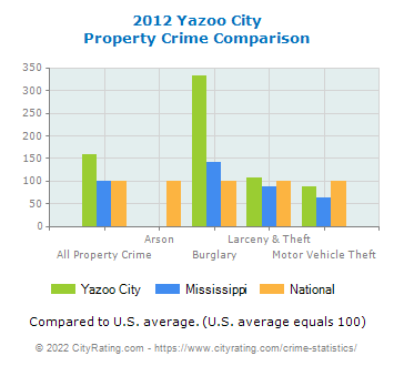 Yazoo City Property Crime vs. State and National Comparison