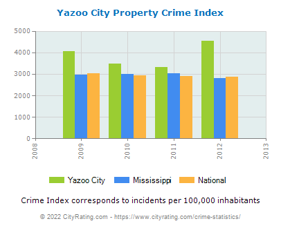Yazoo City Property Crime vs. State and National Per Capita