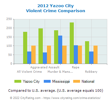 Yazoo City Violent Crime vs. State and National Comparison