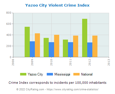 Yazoo City Violent Crime vs. State and National Per Capita