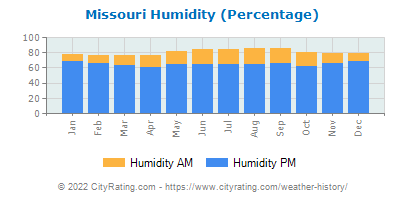 Missouri Relative Humidity