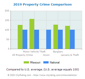 Missouri Property Crime vs. National Comparison