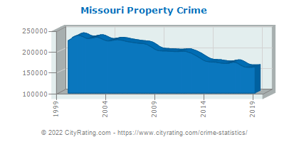 Missouri Property Crime