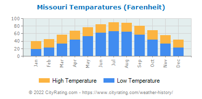 Missouri Average Temperatures