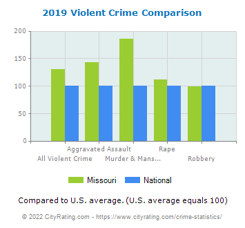 Missouri Violent Crime vs. National Comparison
