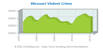 Missouri Violent Crime