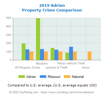 Adrian Property Crime vs. State and National Comparison