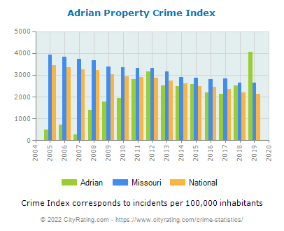 Adrian Property Crime vs. State and National Per Capita