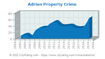 Adrian Property Crime
