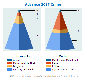 Advance Crime 2017