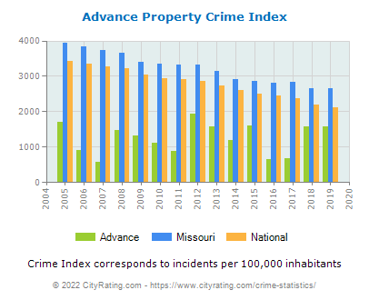 Advance Property Crime vs. State and National Per Capita