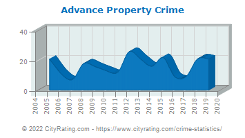 Advance Property Crime