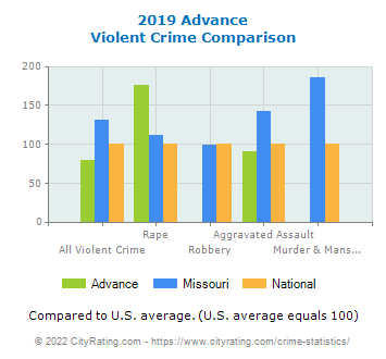 Advance Violent Crime vs. State and National Comparison