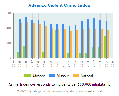 Advance Violent Crime vs. State and National Per Capita