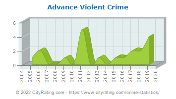 Advance Violent Crime