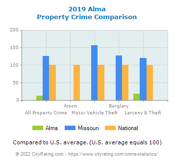 Alma Property Crime vs. State and National Comparison