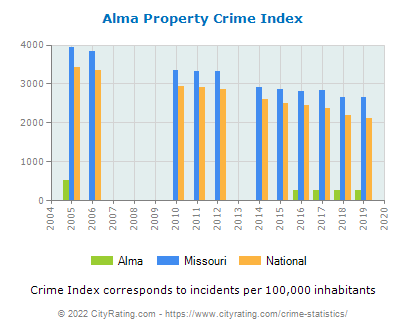 Alma Property Crime vs. State and National Per Capita