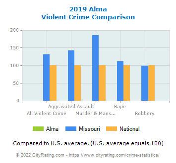 Alma Violent Crime vs. State and National Comparison