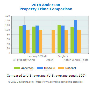 Anderson Property Crime vs. State and National Comparison