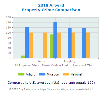 Arbyrd Property Crime vs. State and National Comparison