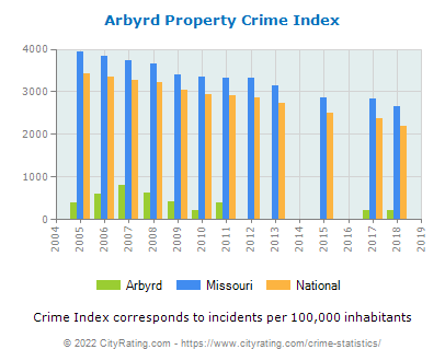 Arbyrd Property Crime vs. State and National Per Capita