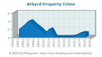 Arbyrd Property Crime