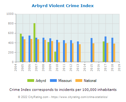 Arbyrd Violent Crime vs. State and National Per Capita