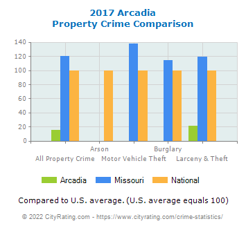 Arcadia Property Crime vs. State and National Comparison
