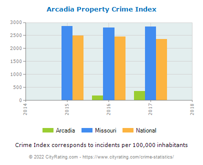Arcadia Property Crime vs. State and National Per Capita