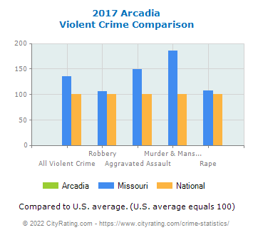 Arcadia Violent Crime vs. State and National Comparison