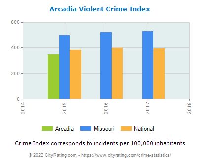 Arcadia Violent Crime vs. State and National Per Capita