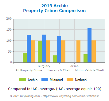 Archie Property Crime vs. State and National Comparison