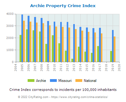 Archie Property Crime vs. State and National Per Capita