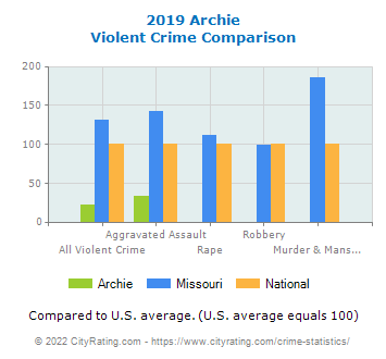 Archie Violent Crime vs. State and National Comparison