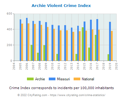 Archie Violent Crime vs. State and National Per Capita
