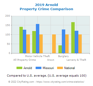 Arnold Property Crime vs. State and National Comparison