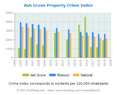 Ash Grove Property Crime vs. State and National Per Capita