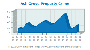 Ash Grove Property Crime