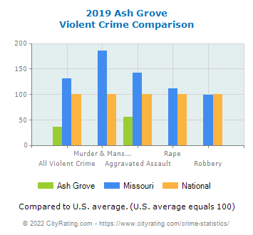 Ash Grove Violent Crime vs. State and National Comparison