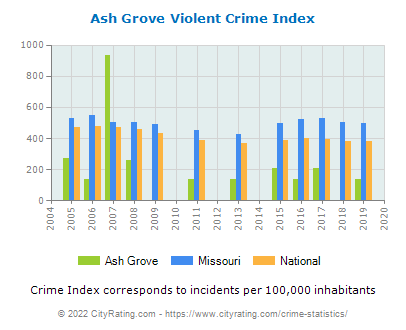 Ash Grove Violent Crime vs. State and National Per Capita